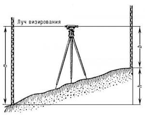 Геометрическое нивелирование